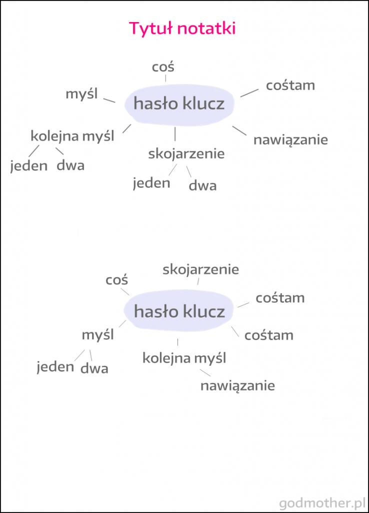 metoda diagramu